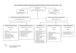 BAGAN STRUKTUR ORGANISASI SAR-page-001